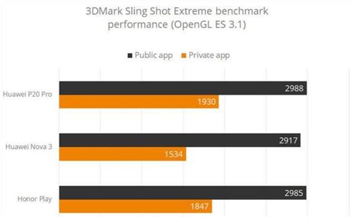 跑分作弊差距太大 华为P20等四款手机被3DMark删除
