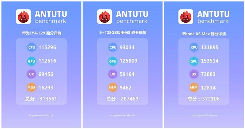 安兔兔发布华为Mate20跑分 麒麟980在GPU上还是不如骁龙845