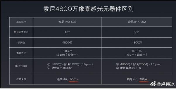 索尼imx582和imx586的区别 IMX582阉割了什么功能