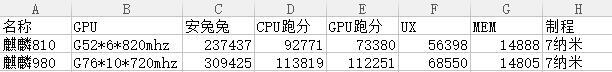 荣耀9X跟红米Note 7 Pro详细配置对比 教你如何选择