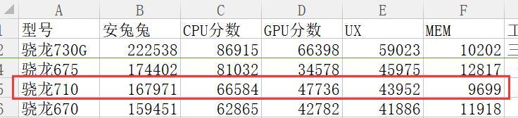 荣耀9X跟小米CC9配置对比 这两个手机哪个好?