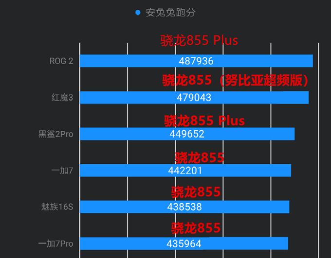 骁龙855plus与骁龙855有哪些区别、除了超频还有那些升级