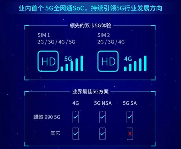 麒麟990跟麒麟990 5G版有什么区别、对比骁龙855以及麒麟980又强多少