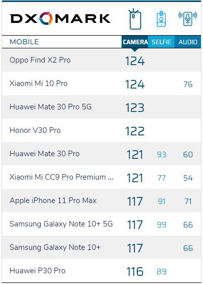 OPPO  Find X2跟X2 Pro有什么区别、怎么选?两者配置详细对比