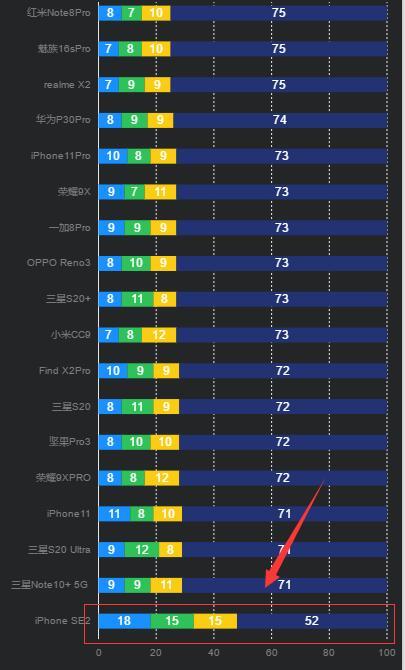 GSMARENA发布iPhone SE2续航成绩:比iPhone 8少7个小时