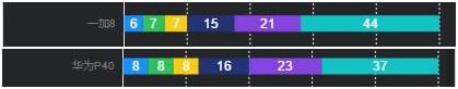 一加8跟华为P40那个好,怎么选,两者配置详细对比分析