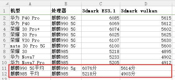 麒麟985跟麒麟990 5G差距有多大,两者参数跑分详细对比
