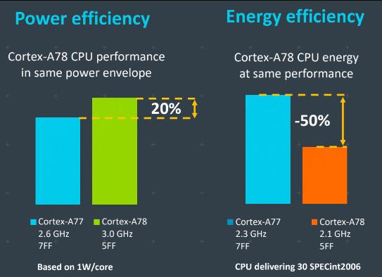 ARM发布Cortex-A78:5nm工艺下, 性能可提升20%、或功耗降50%