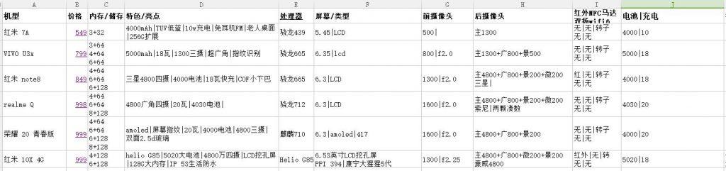 """020年618大促:1000元以下性价比手机推荐"""""""