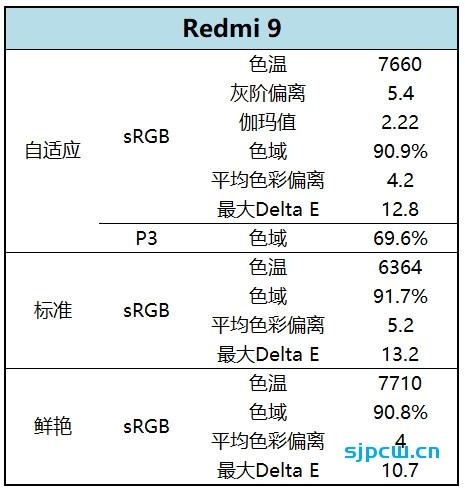 红米Redmi 9评测:799还要什么自行车?