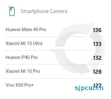 DxOMark公布华为Mate 40 Pro相机评分:总分136,排名第一