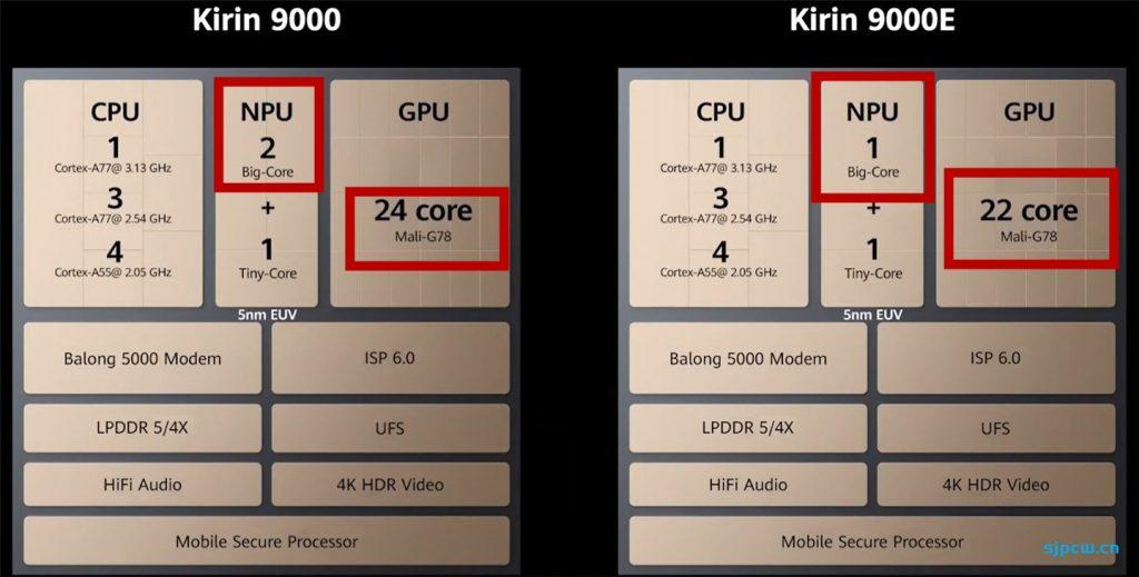 麒麟9000E跟麒麟9000有什么不同,差距有多大?