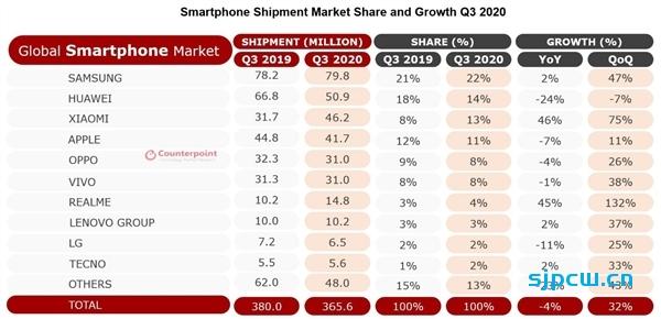 IDC公布Q3全球智能机市场统计报告:小米暴增42%,超苹果排名第三