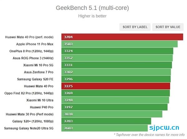 小米骁龙875旗舰现身Geekbench:单核1105分、多核3512分