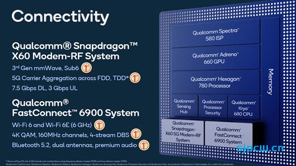 骁龙888配置亮点全介绍:三星5nm工艺、首发X1超大核、集成5G基带