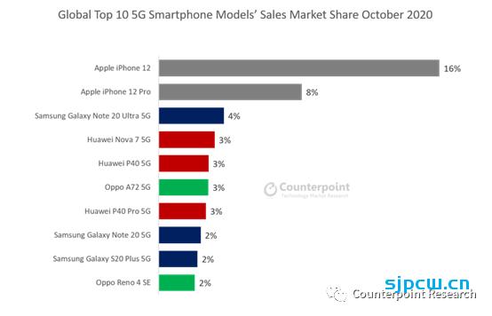 全球最畅销5G手机:iPhone 12一骑绝尘 前十华为独占三席
