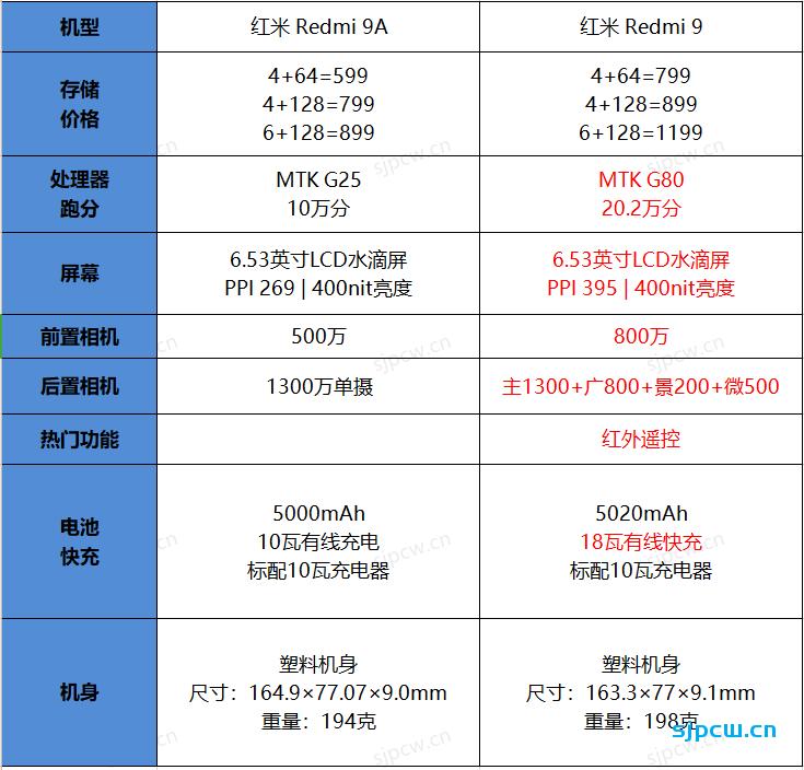 红米Redmi 9跟Redmi 9A差距有多大,怎么选?两者详细对比分析