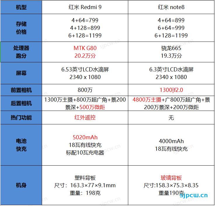 红米Redmi 9和红米Note 8怎么选,那个好?两者详细对比分析