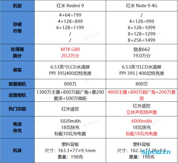 红米Redmi 9和红米Note 9 4G那个好,怎么选?两者详细对比分析