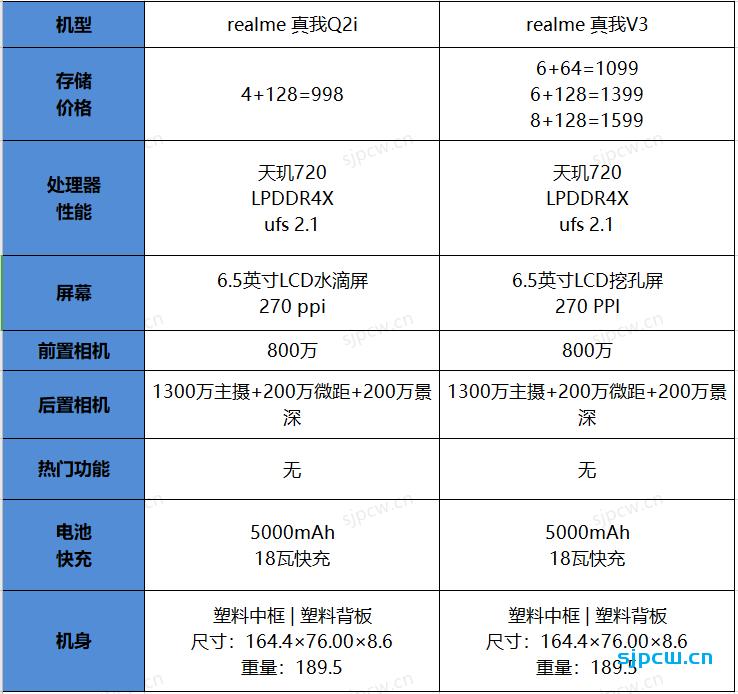 realme 真我Q2i和真我V3有什么区别,那个好?两款手机详细对比分析
