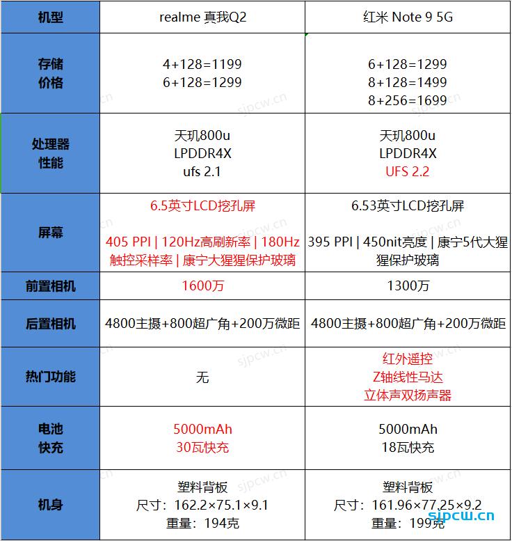 Realme 真我Q2和红米Note 9 5G那个好,怎么选?详细对比分析