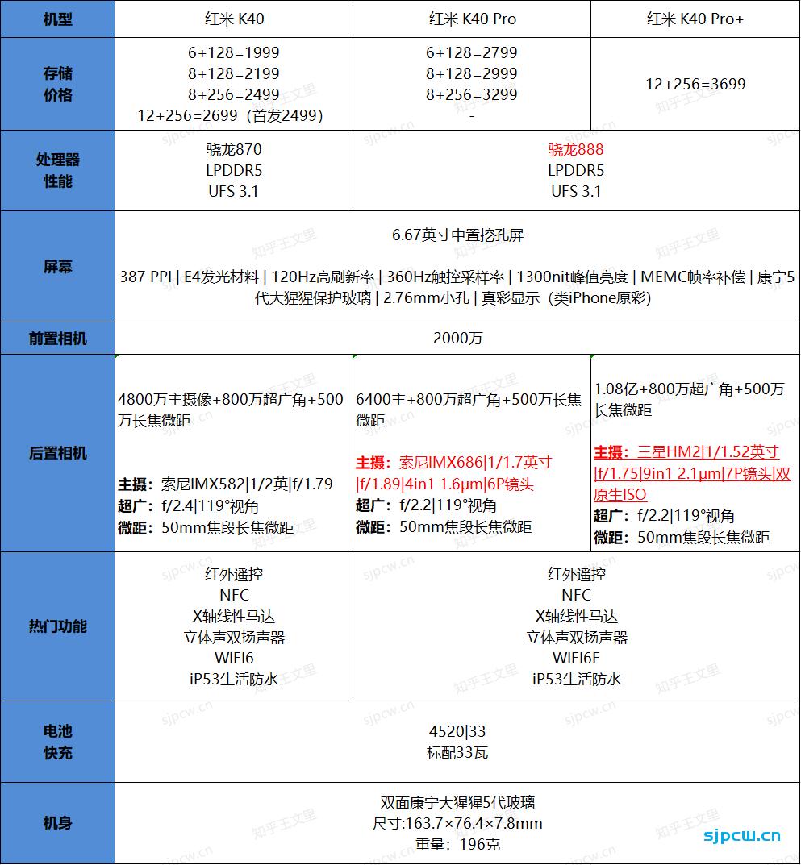 红米K40和K40 Pro/Pro+有什么区别?怎么选?三款机型详细对比分析