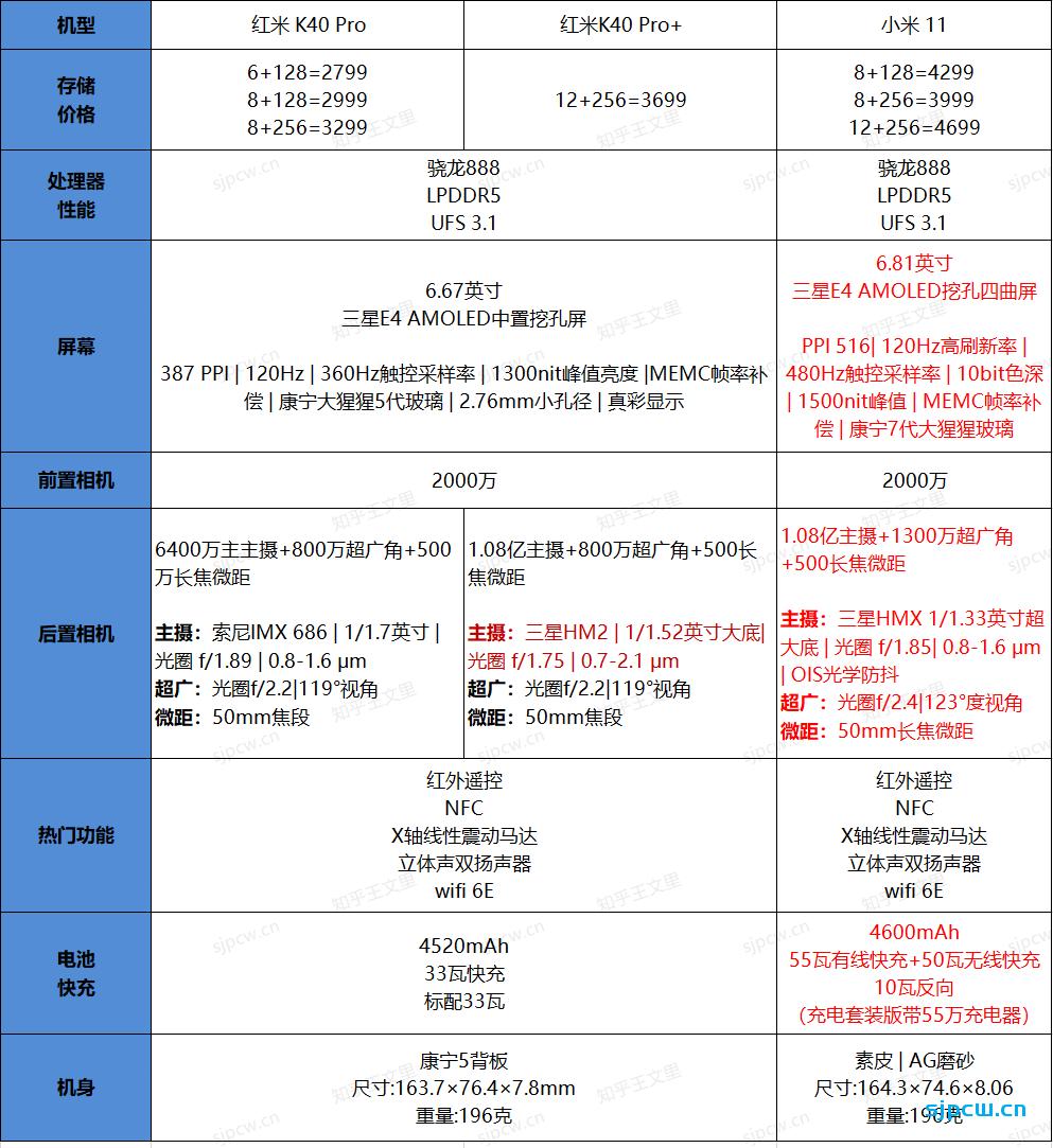 红米K40 Pro/Pro+和小米11有什么区别,怎么选?配置详细对比分析