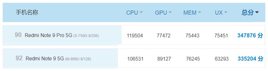 红米Note9 5G和Note 9 Pro怎么选?有什么区别?详细对比分析
