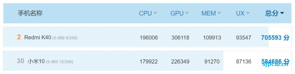 红米K40 Pro/Pro+和小米10怎么选,那个好?配置详细对比分析