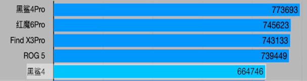 黑鲨4和黑鲨4 Pro有什么区别,怎么选?详细对比分析