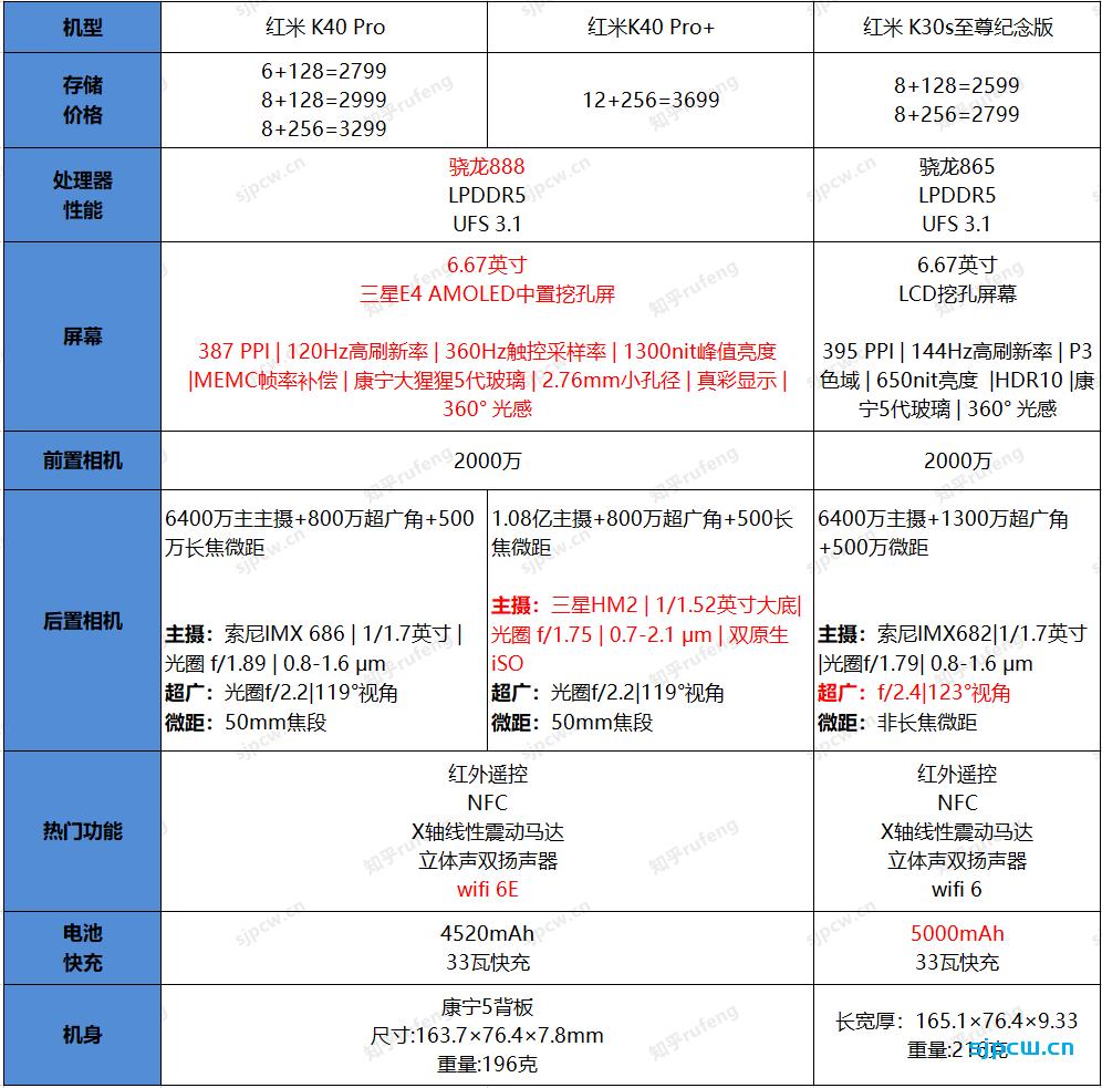 红米K40 Pro和红米K30s至尊版那个好,怎么选?详细对比分析