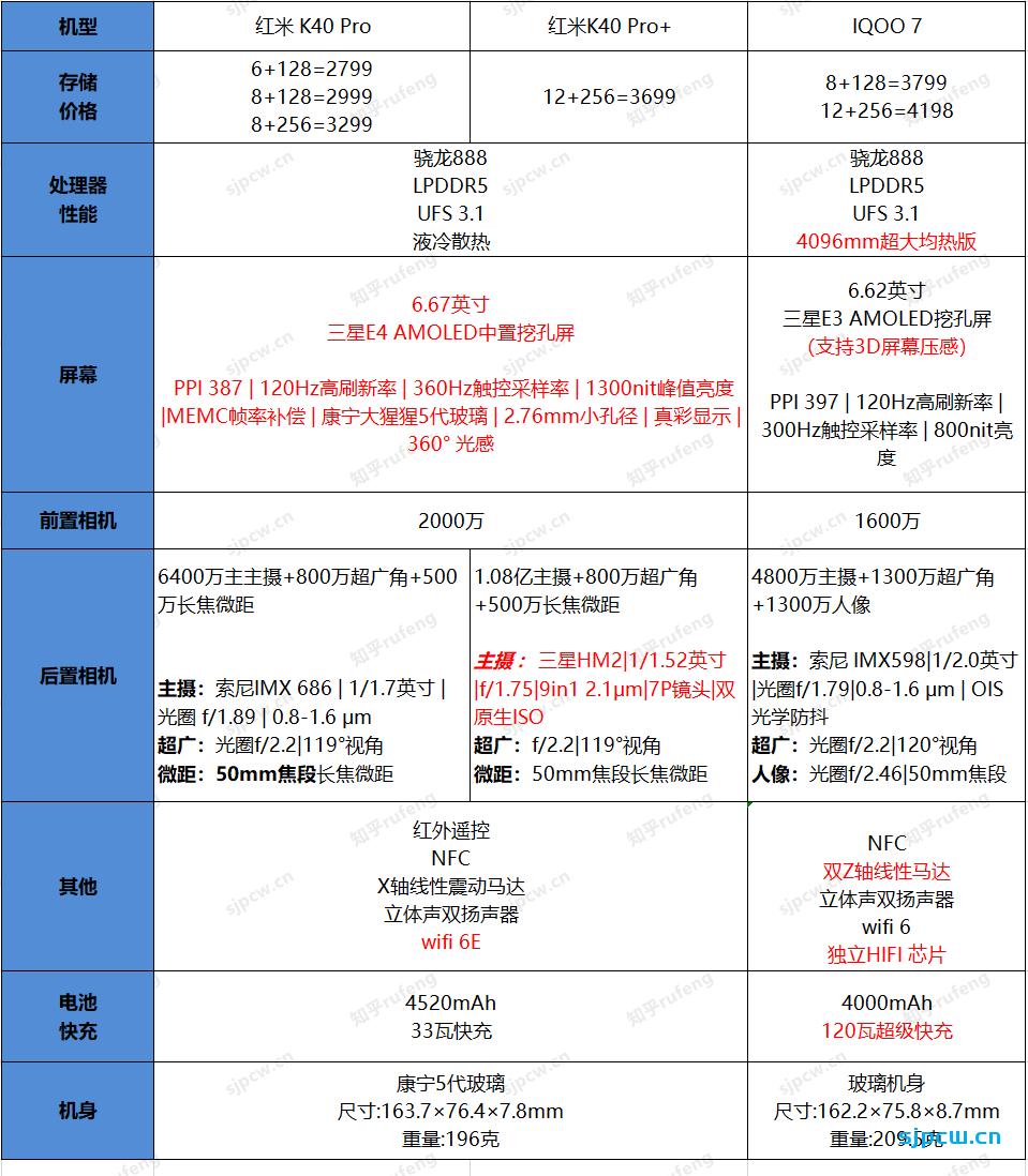 红米K40 Pro和iQOO 7怎么选,那个好?两者详细对比分析