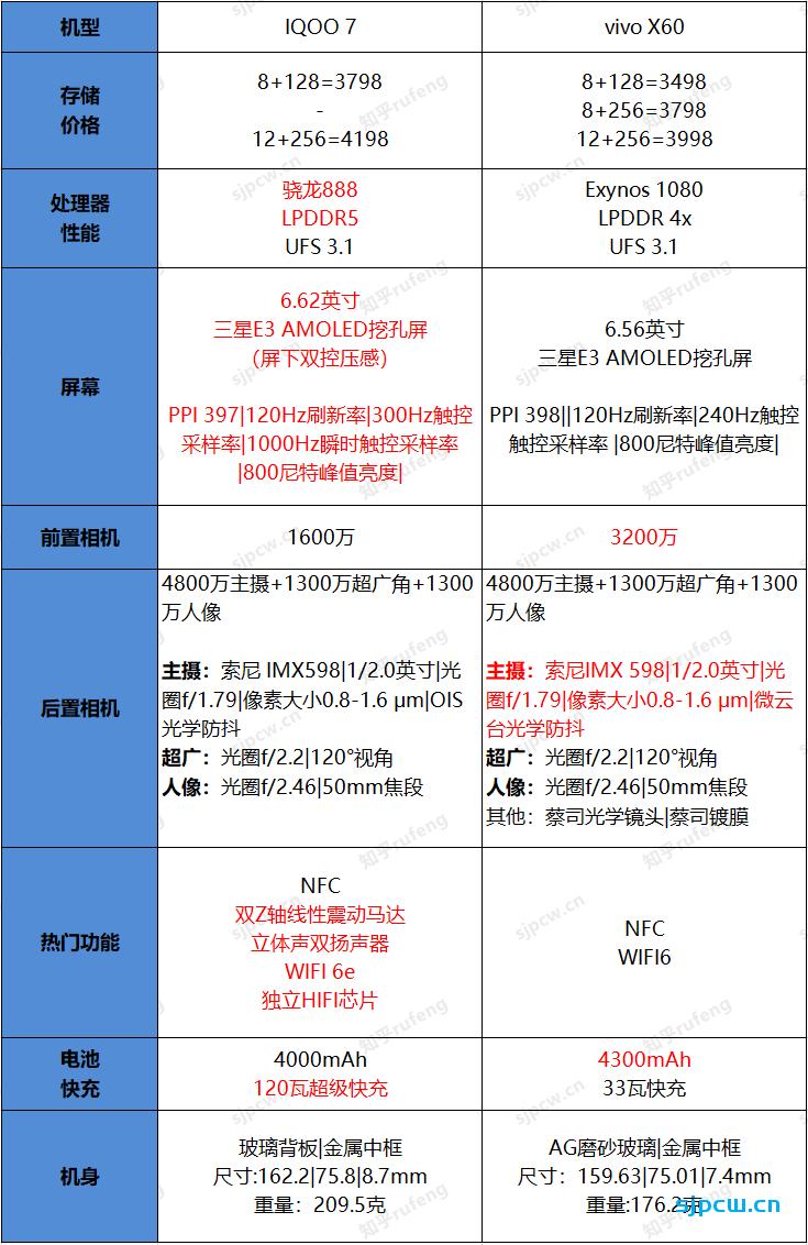 iQOO7 和VIVO  X60那个好?怎么选?配置详细对比