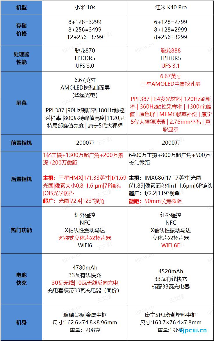 小米10S和红米K40 Pro怎么选,那个好?详细对比分析