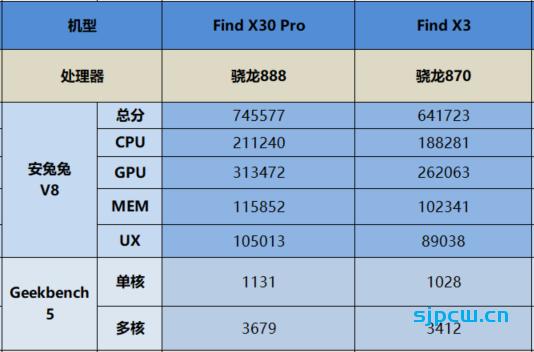 快速看懂OPPO Find X3跟Find X3 Pro有什么区别?怎么选?