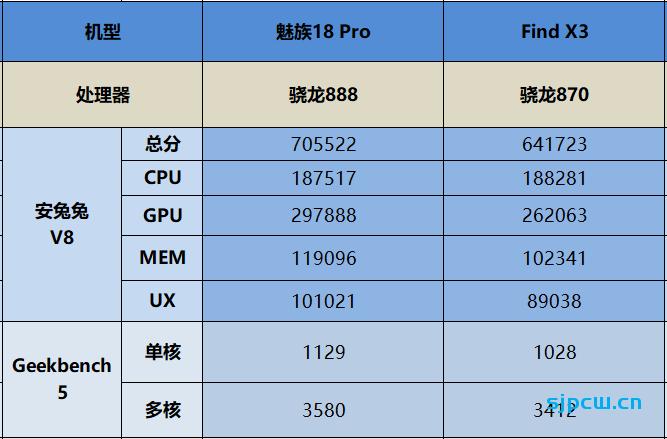 魅族18 Pro和OPPO Find X3那个好,怎么选?详细对比分析
