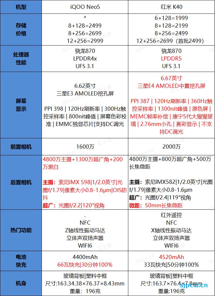 iQOO Neo5和红米K40怎么选?那个好?两者配置详细对比