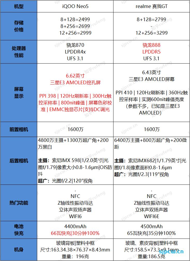 iQOO Neo5和realme 真我GT怎么选?那个好?两者详细对比