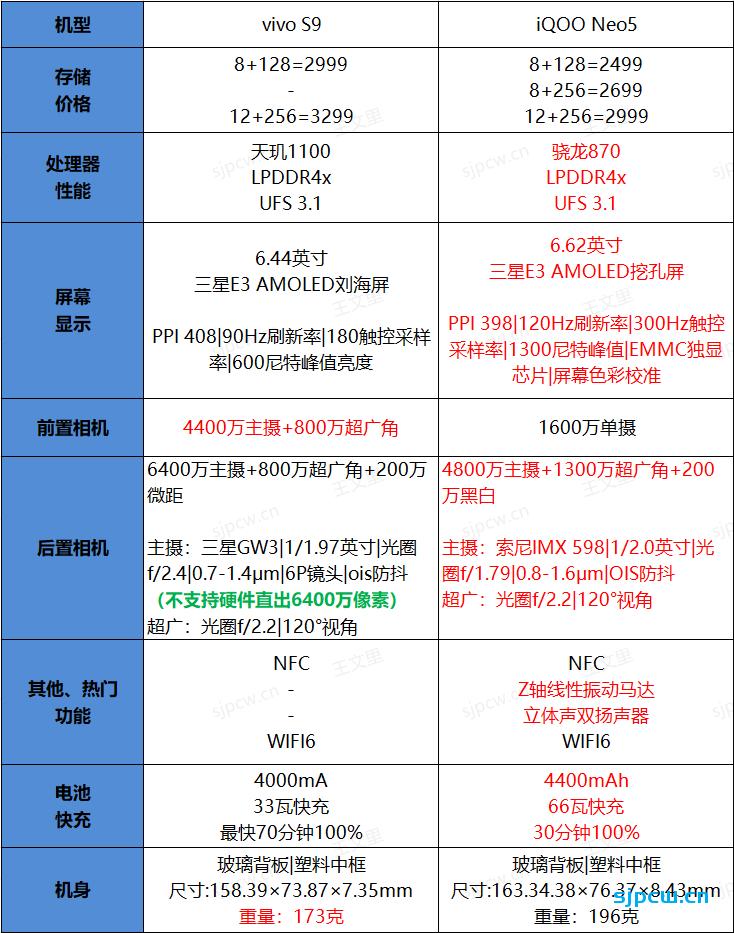 vivo S9和iQOO Neo5那个好?怎么选?两款手机配置详细对比