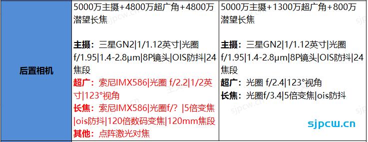 一文快速看懂小米11 Pro和小米11 Ultra的区别,以及怎么选?